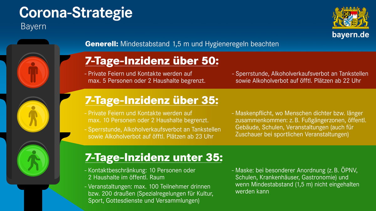 Corona Regeln Bayern Private Feier